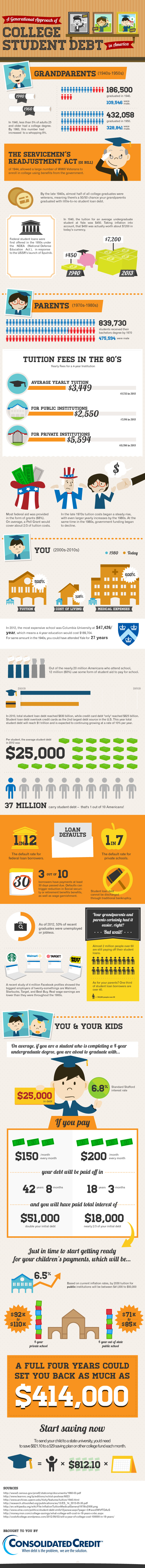College Debt in America